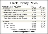 Black-Poverty-2012-Statistics-chart