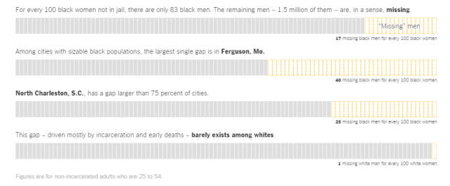missing black men